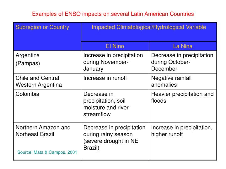 Examples of ENSO impacts on several Latin American Countries