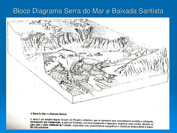 Bloco Diagrama Serra do Mar e Baixada Santista