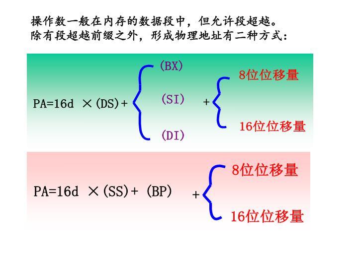 操作数一般在内存的数据段中,但允许段超越。