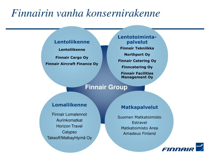 Finnairin vanha konsernirakenne