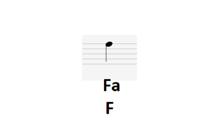 Lectura musical cuerdas 1 2 3 guitarra trastes 0 1 2 3