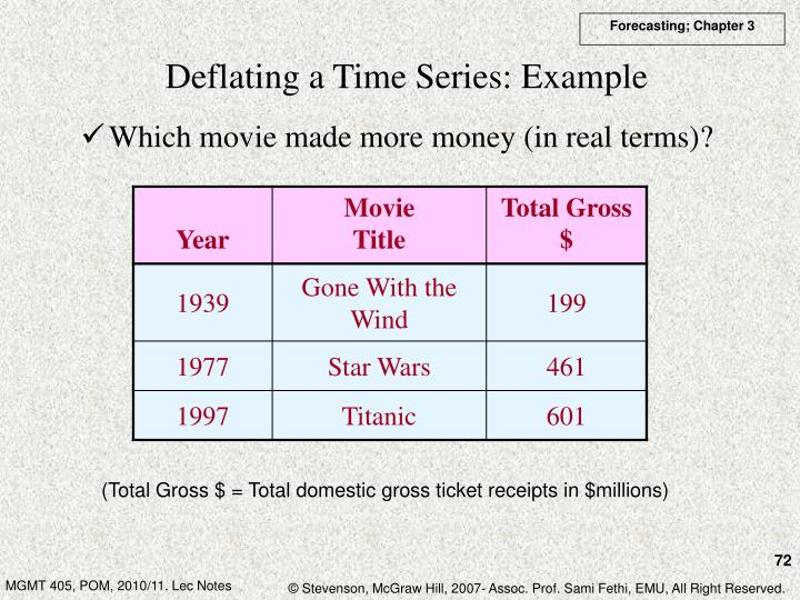 Deflating a Time Series: Example