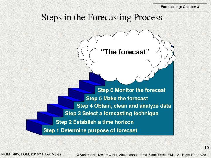 """The forecast"""