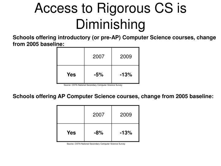 Access to Rigorous CS is Diminishing