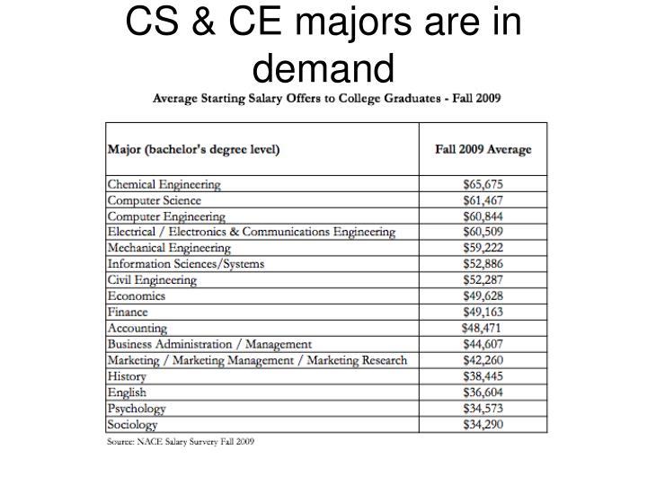 CS & CE majors are in demand