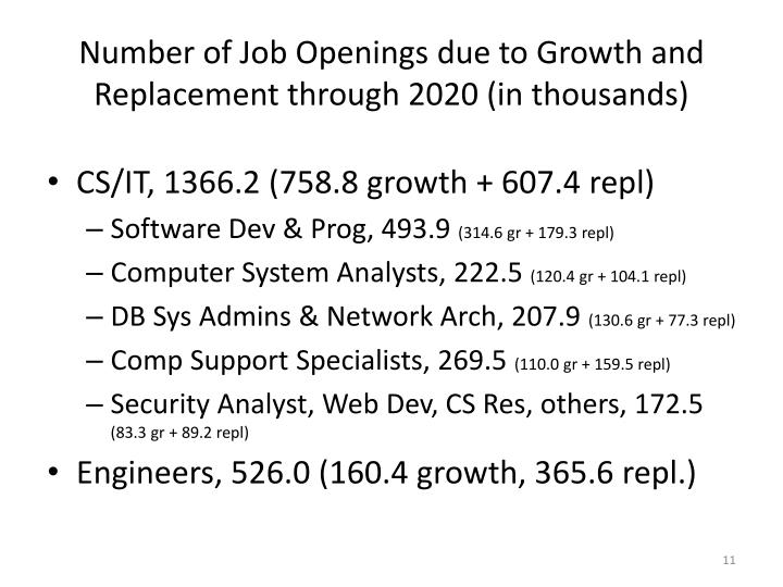 Number of Job Openings due to Growth and Replacement through 2020 (in thousands)