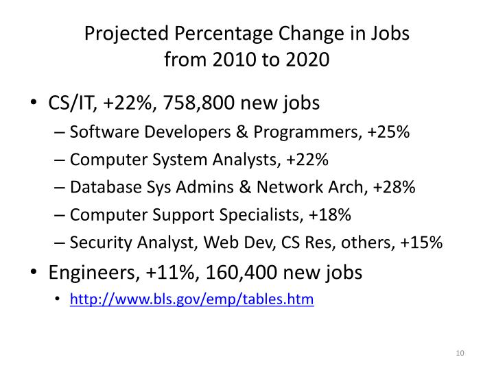 Projected Percentage Change in Jobs
