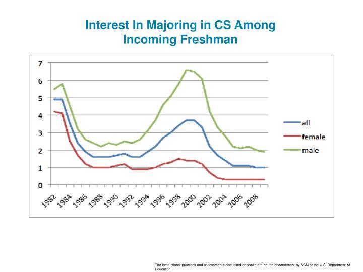 Interest In Majoring in CS Among