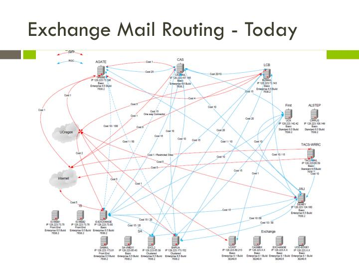 Exchange Mail Routing - Today