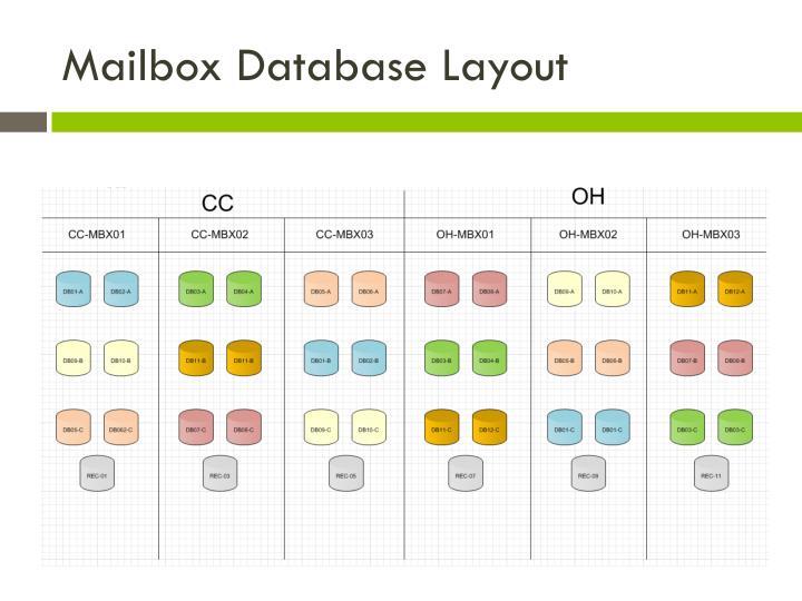 Mailbox Database Layout