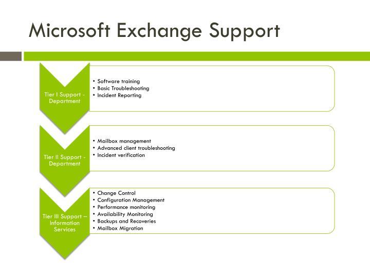 Microsoft Exchange Support