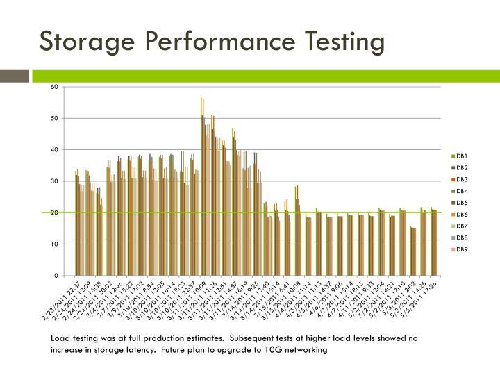 Storage Performance Testing