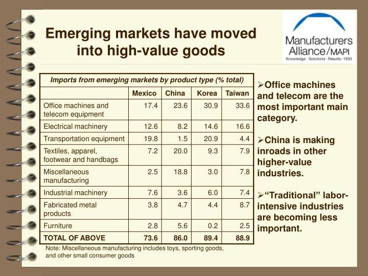 Emerging markets have moved