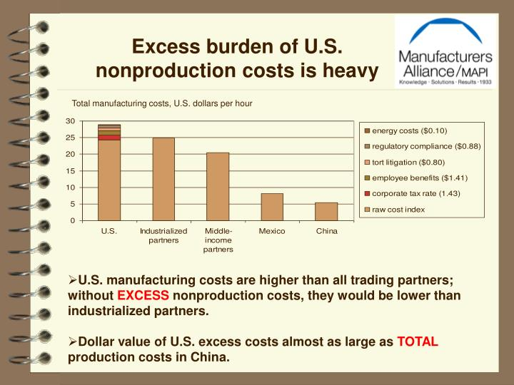 Excess burden of U.S. nonproduction costs is heavy