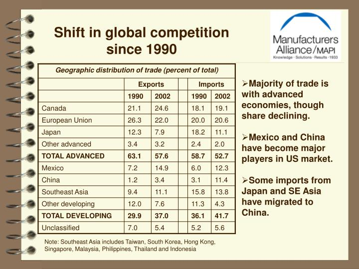 Shift in global competition