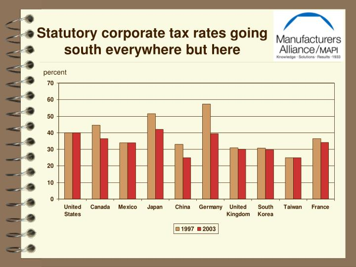 Statutory corporate tax rates going south everywhere but here