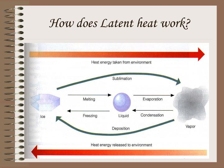 How does Latent heat work?