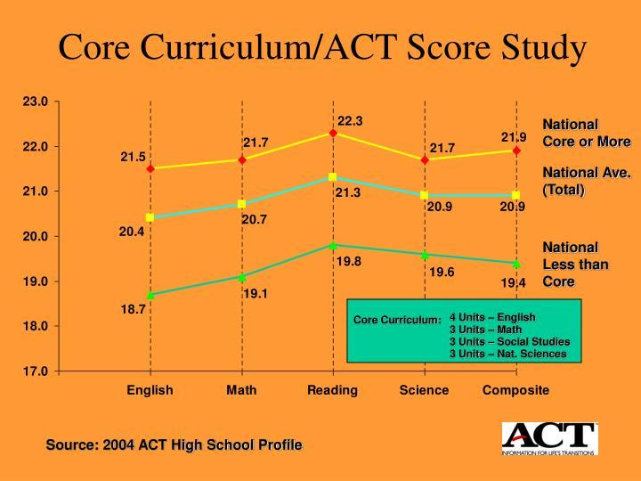 Core Curriculum/ACT Score Study