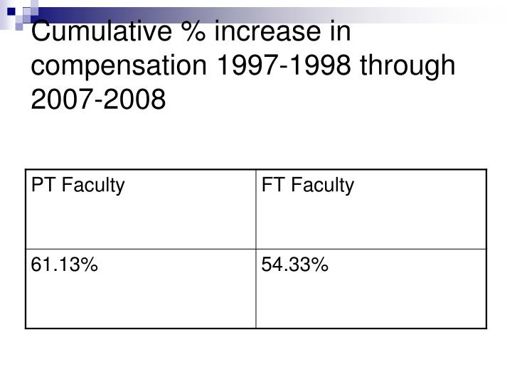 Cumulative % increase in compensation 1997-1998 through 2007-2008