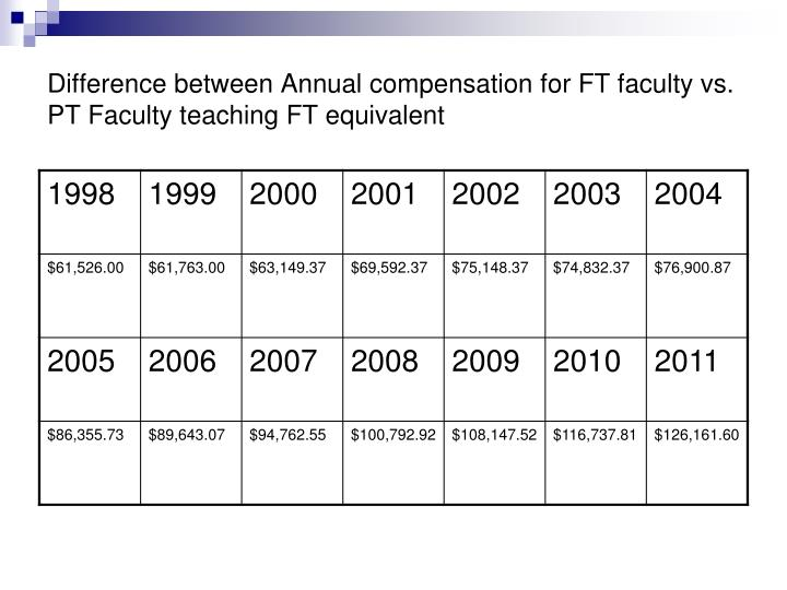 Difference between Annual compensation for FT faculty vs. PT Faculty teaching FT equivalent