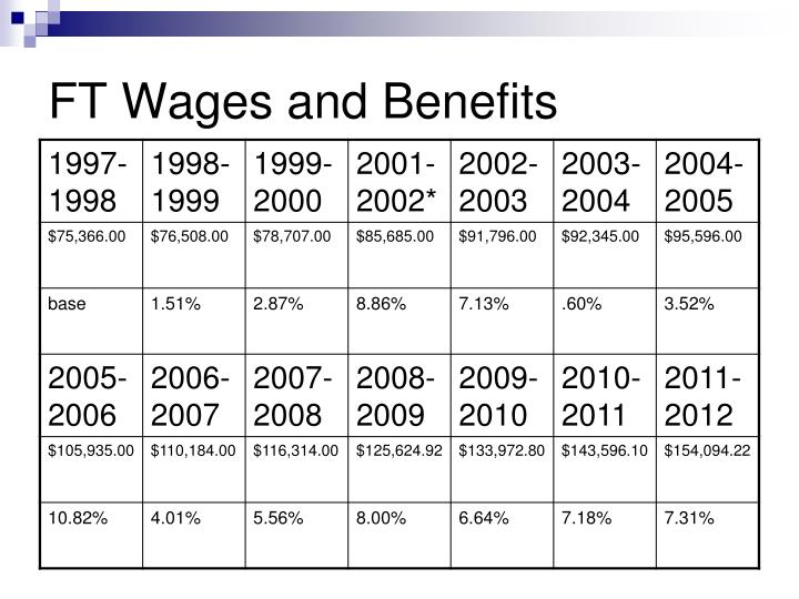 FT Wages and Benefits
