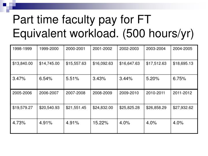 Part time faculty pay for FT Equivalent workload. (500 hours/yr)