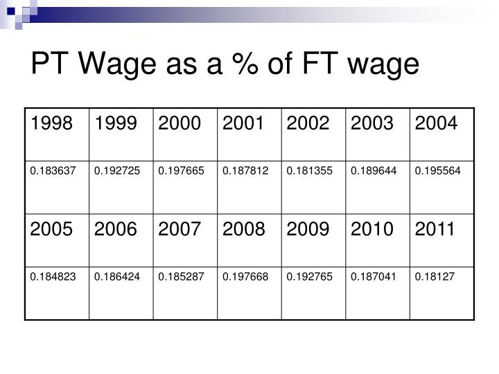 PT Wage as a % of FT wage