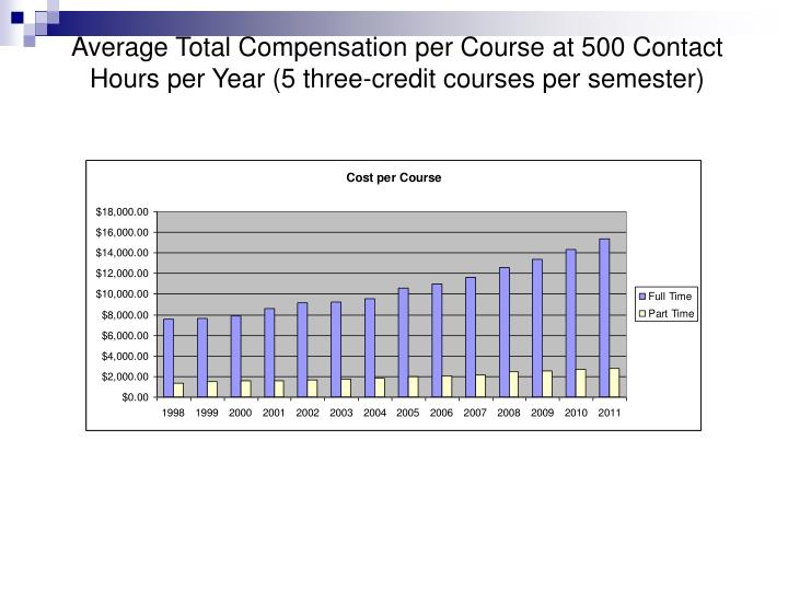 Average Total Compensation per Course at 500 Contact Hours per Year (5 three-credit courses per semester)