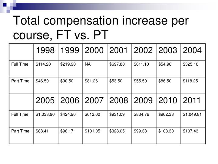 Total compensation increase per course, FT vs. PT