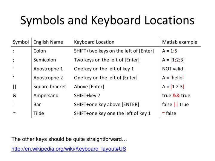 Symbols and keyboard locations
