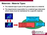 materials material types