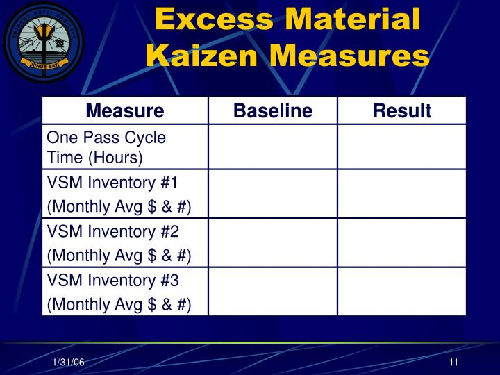 Excess Material Kaizen Measures