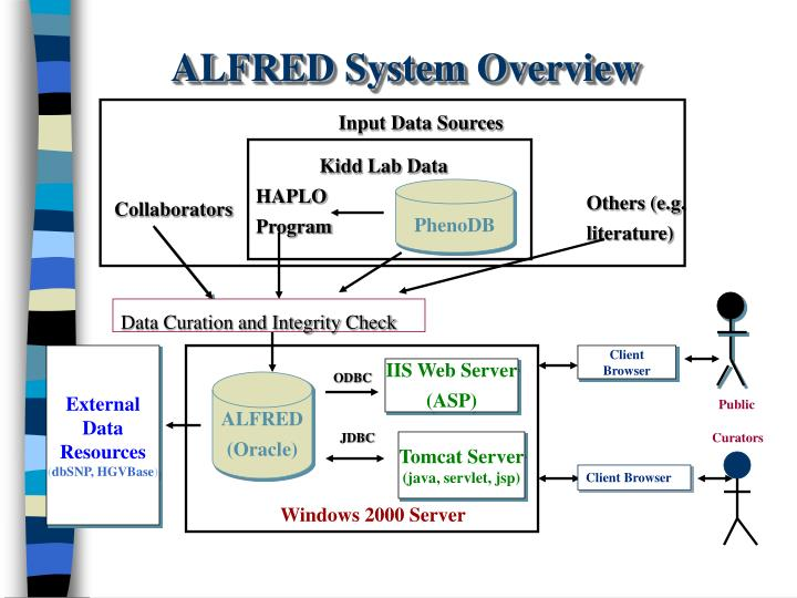 ALFRED System Overview