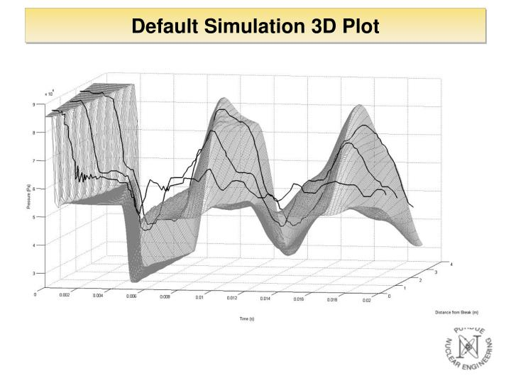 Default Simulation 3D Plot
