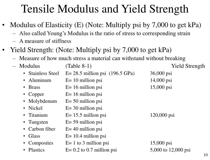 Tensile Modulus and Yield Strength