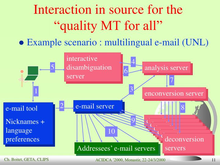 Interaction in source for the