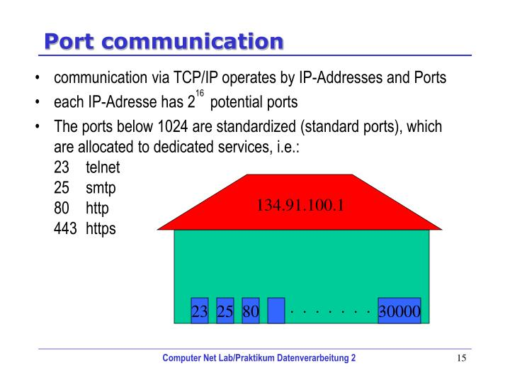Port communication