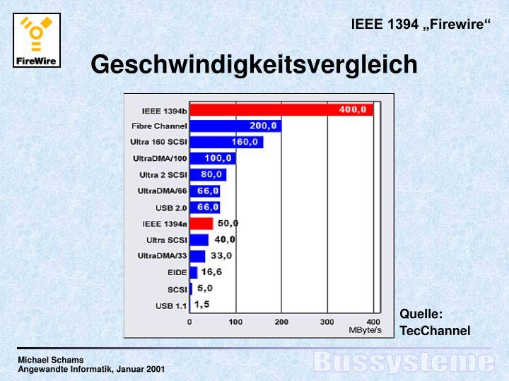 """IEEE 1394 """"Firewire"""""""