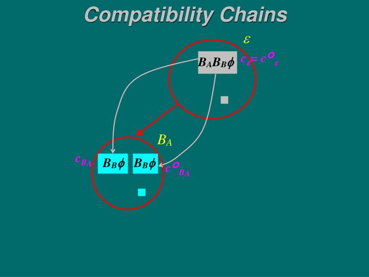 Compatibility Chains