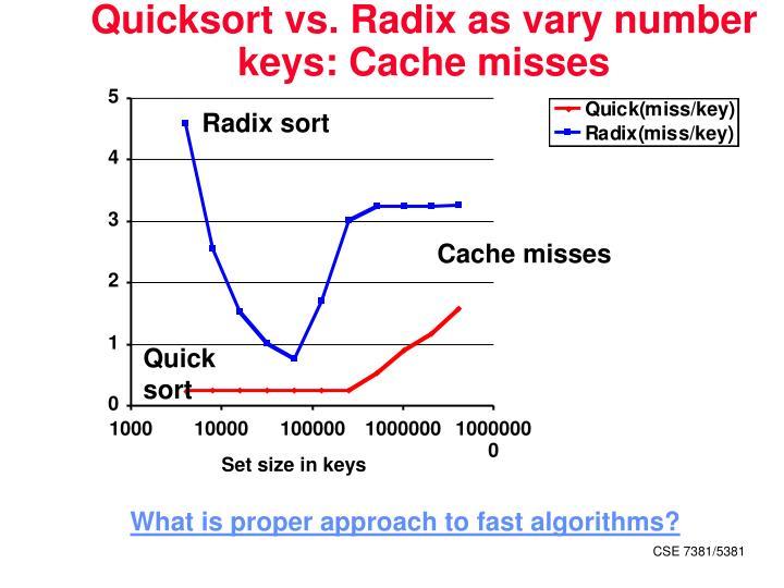 Quicksort vs. Radix as vary number keys: Cache misses