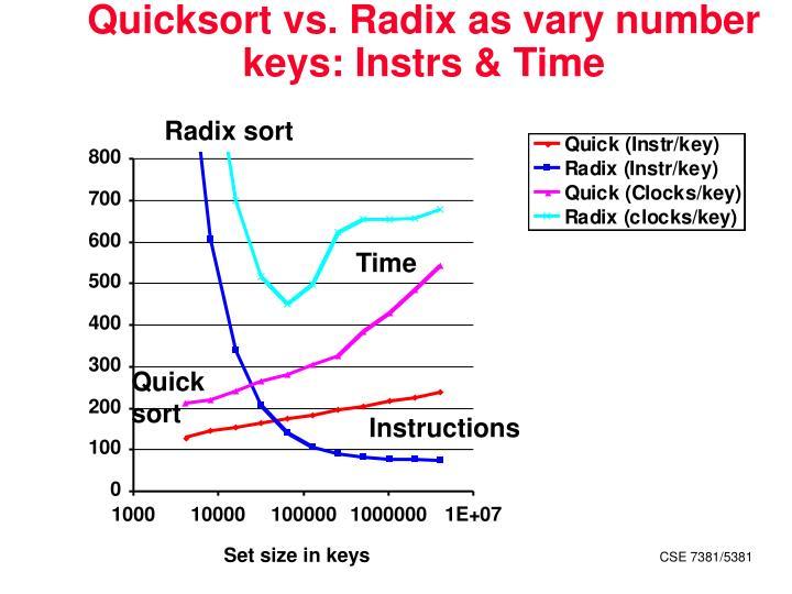 Quicksort vs. Radix as vary number keys: Instrs & Time
