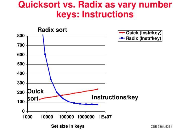 Quicksort vs. Radix as vary number keys: Instructions