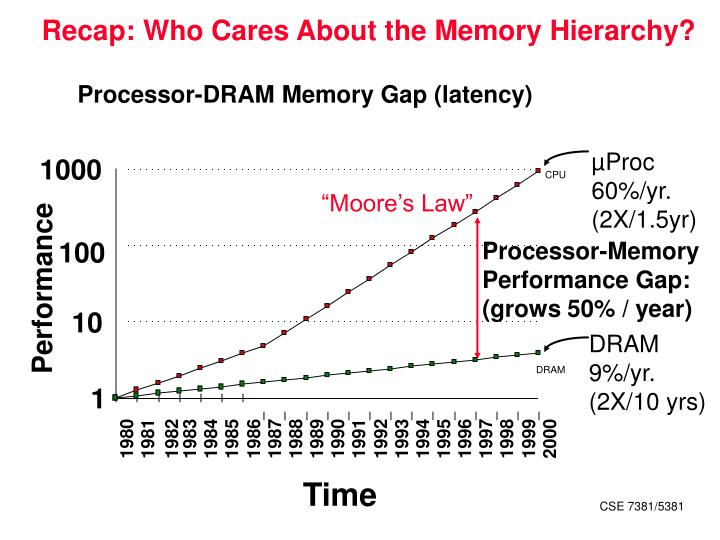 Recap who cares about the memory hierarchy