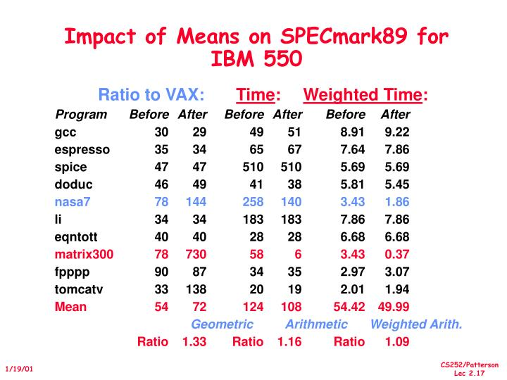 Impact of Means on SPECmark89 for IBM 550