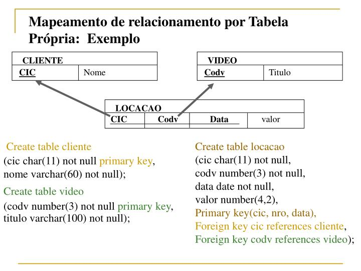 Mapeamento de relacionamento por Tabela Própria:  Exemplo