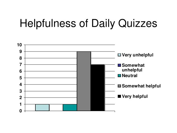Helpfulness of Daily Quizzes