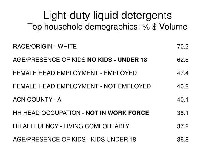 Light-duty liquid detergents