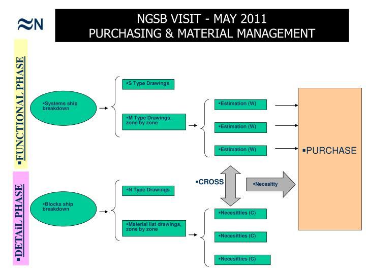NGSB VISIT - MAY 2011