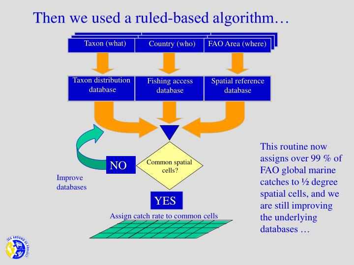 Then we used a ruled-based algorithm…