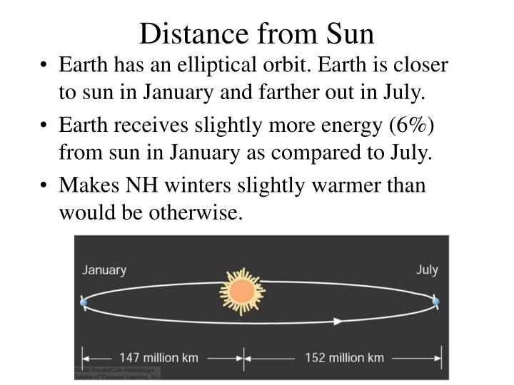 Distance from Sun